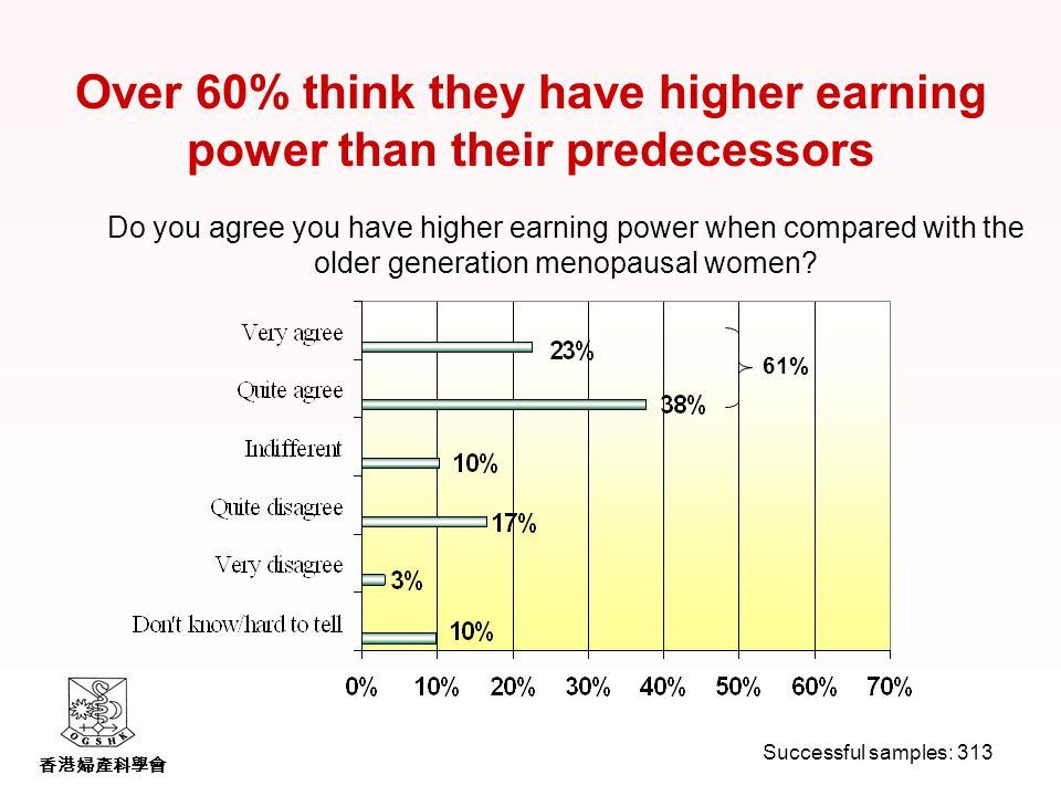 香港婦產科學會 Do you agree you have higher earning power when compared with the older generation menopausal women.
