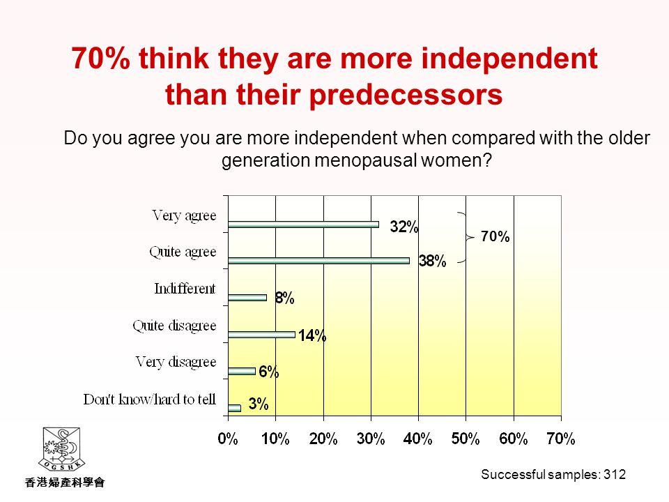 香港婦產科學會 Do you agree you are more independent when compared with the older generation menopausal women.