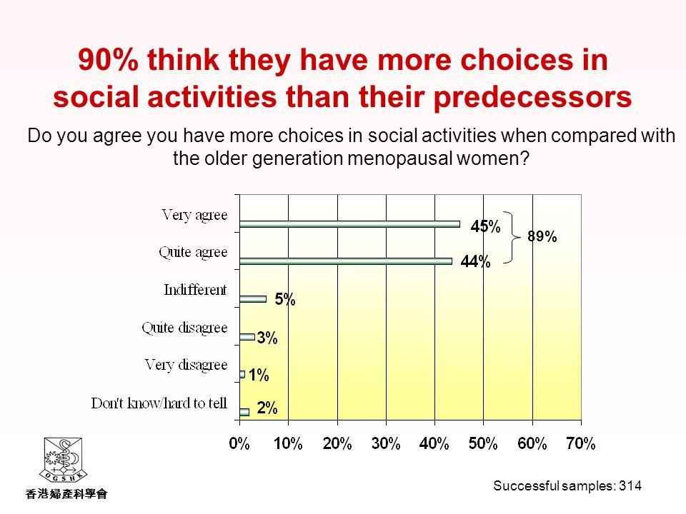 香港婦產科學會 Do you agree you have more choices in social activities when compared with the older generation menopausal women.