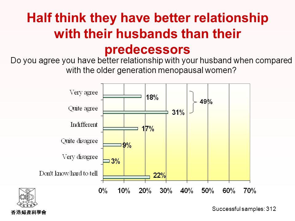 香港婦產科學會 Do you agree you have better relationship with your husband when compared with the older generation menopausal women.