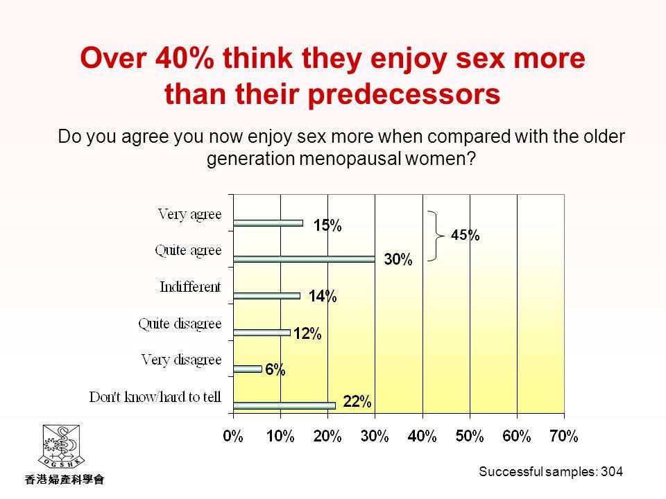 香港婦產科學會 Do you agree you now enjoy sex more when compared with the older generation menopausal women.