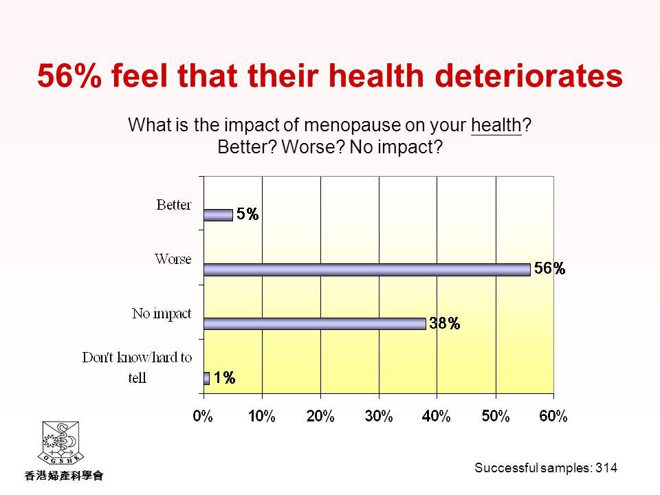 香港婦產科學會 56% feel that their health deteriorates What is the impact of menopause on your health.