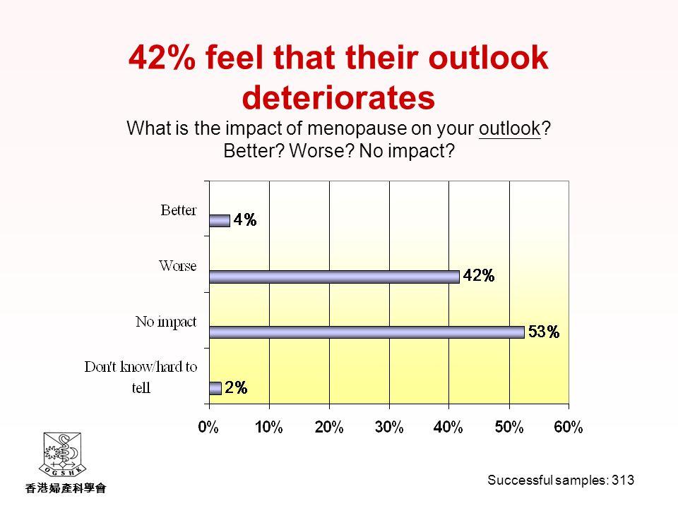 香港婦產科學會 42% feel that their outlook deteriorates What is the impact of menopause on your outlook.