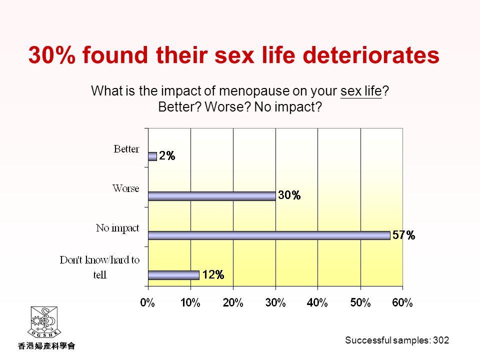香港婦產科學會 30% found their sex life deteriorates What is the impact of menopause on your sex life.