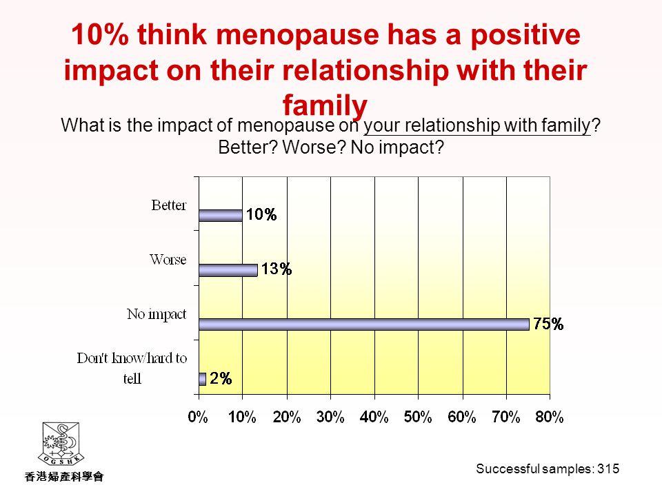 香港婦產科學會 10% think menopause has a positive impact on their relationship with their family What is the impact of menopause on your relationship with family.