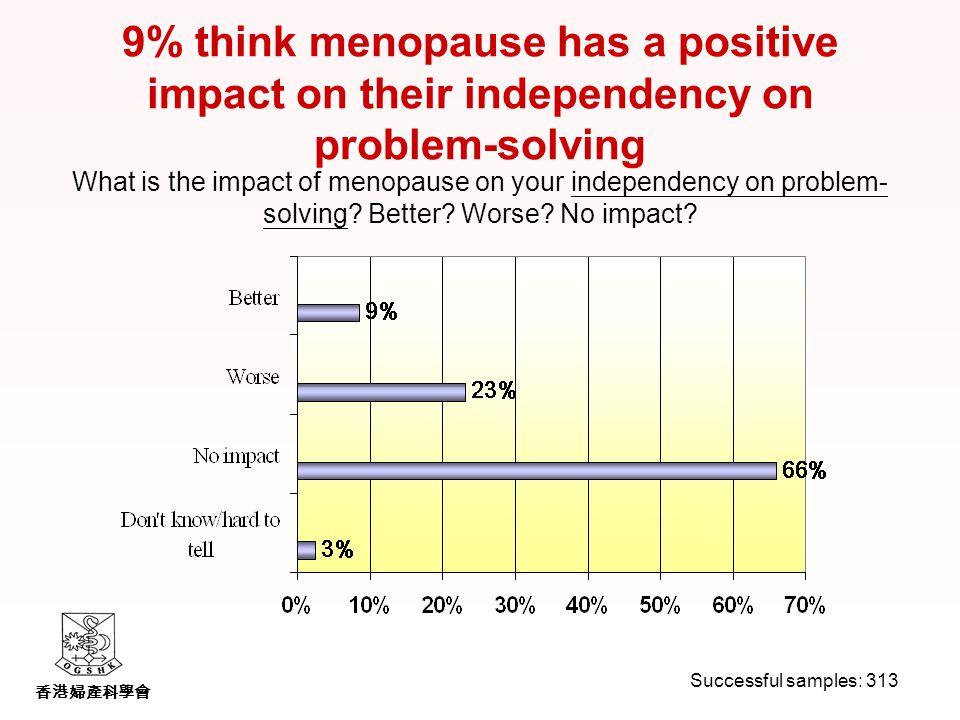 香港婦產科學會 9% think menopause has a positive impact on their independency on problem-solving What is the impact of menopause on your independency on problem- solving.