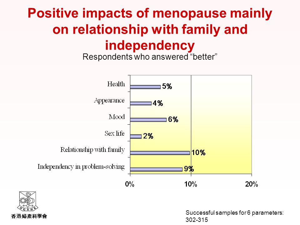 香港婦產科學會 Positive impacts of menopause mainly on relationship with family and independency Respondents who answered better Successful samples for 6 parameters: 302-315
