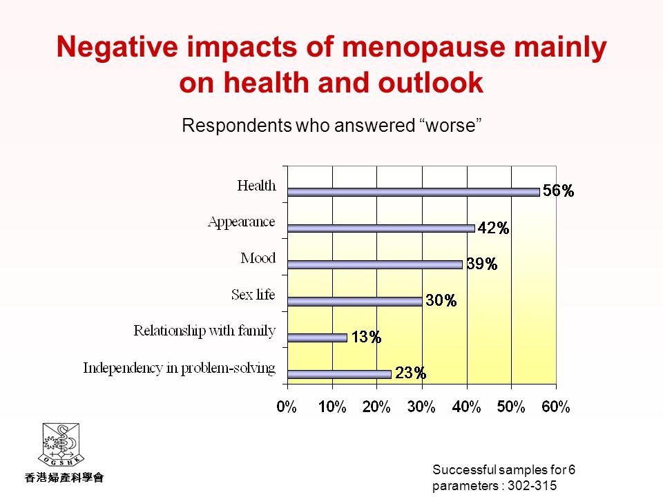 香港婦產科學會 Negative impacts of menopause mainly on health and outlook Respondents who answered worse Successful samples for 6 parameters : 302-315