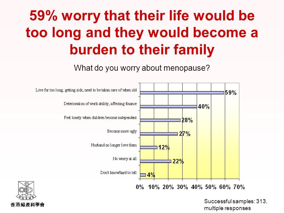 香港婦產科學會 59% worry that their life would be too long and they would become a burden to their family What do you worry about menopause.