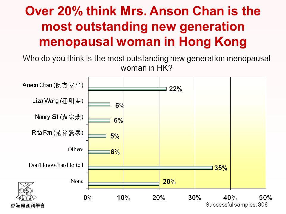 香港婦產科學會 Over 20% think Mrs.