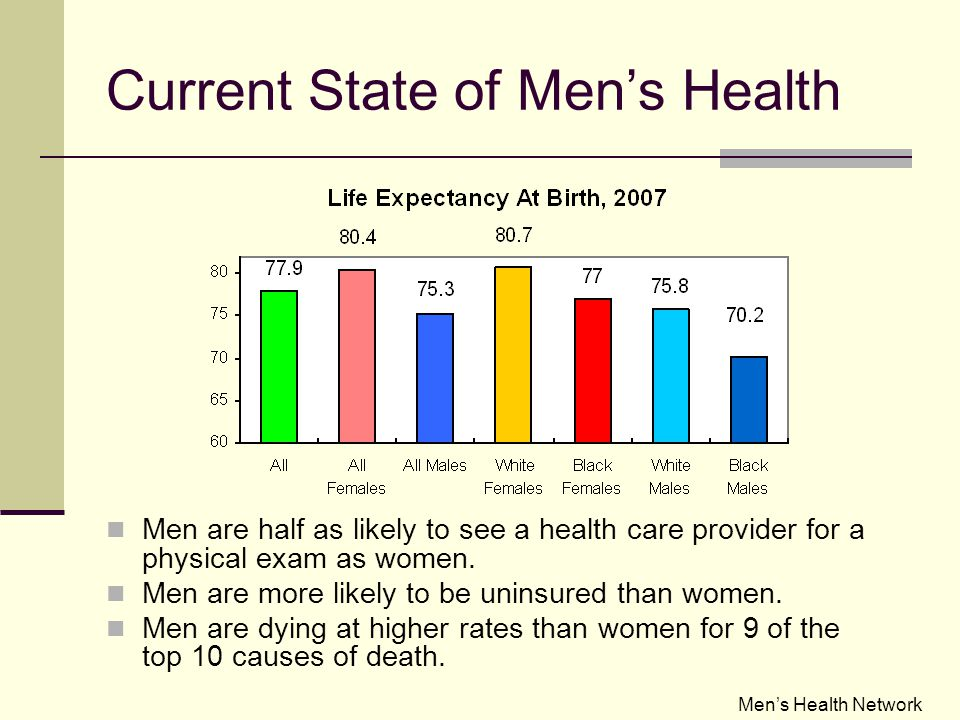 Current State of Men's Health Men are half as likely to see a health care provider for a physical exam as women.