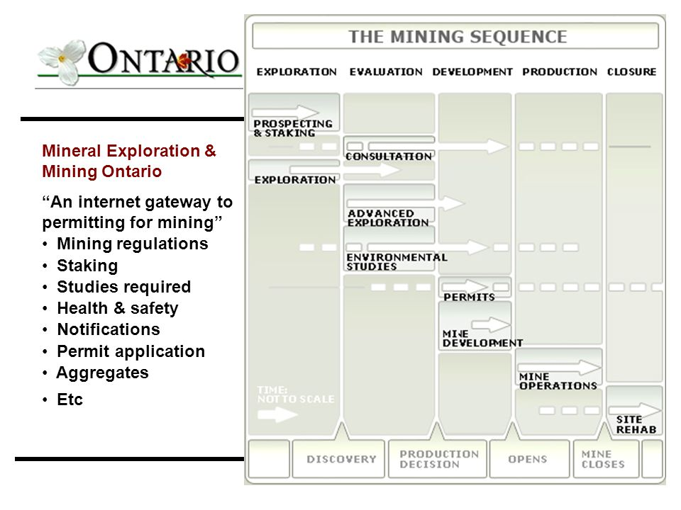 "2007 NAALC - Panel 1_MOL24 Mineral Exploration & Mining Ontario ""An internet gateway to permitting for mining"" Mining regulations Staking Studies requ"