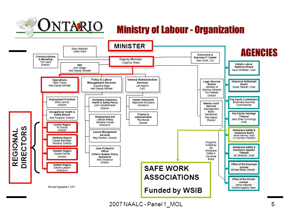 2007 NAALC - Panel 1_MOL5 Ministry of Labour - Organization REGIONAL DIRECTORS SAFE WORK ASSOCIATIONS Funded by WSIB AGENCIES MINISTER