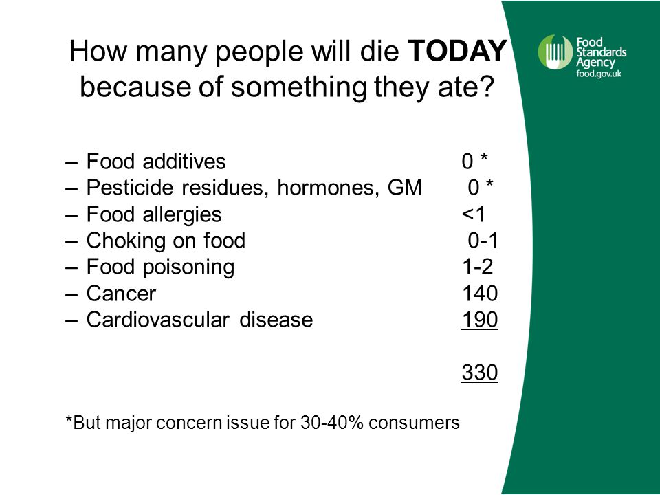 How many people will die TODAY because of something they ate? –Food additives 0 * –Pesticide residues, hormones, GM 0 * –Food allergies <1 –Choking on