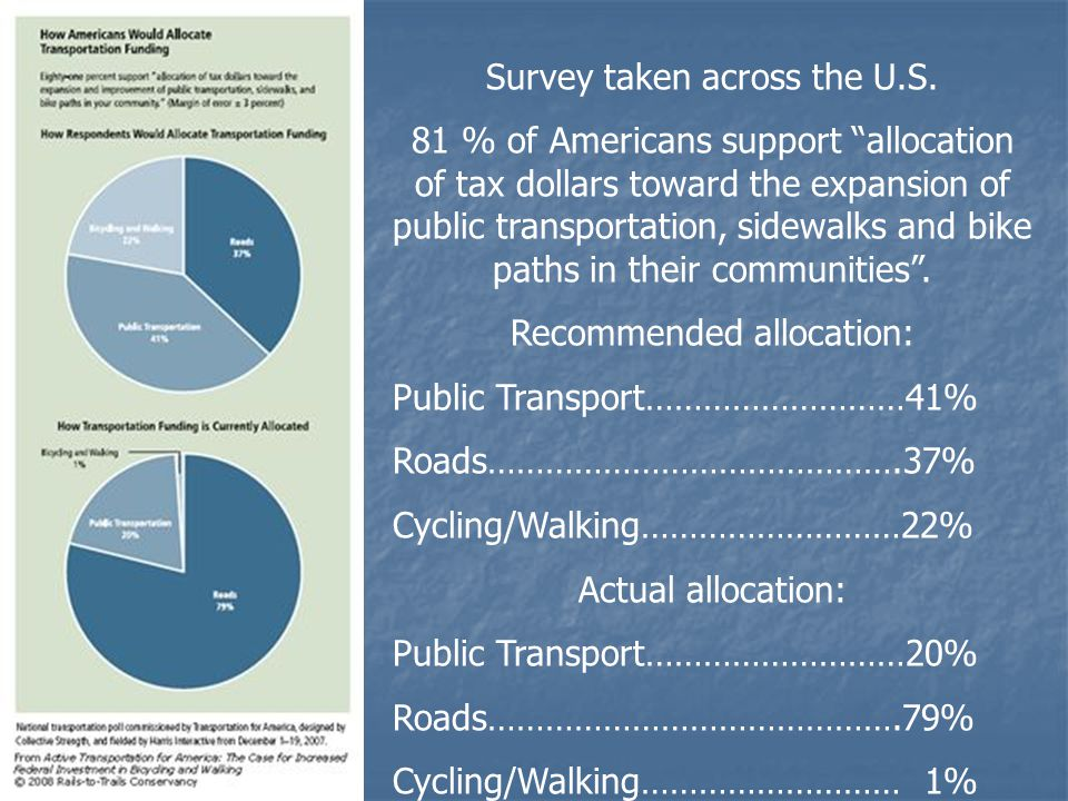 """Survey taken across the U.S. 81 % of Americans support """"allocation of tax dollars toward the expansion of public transportation, sidewalks and bike pa"""