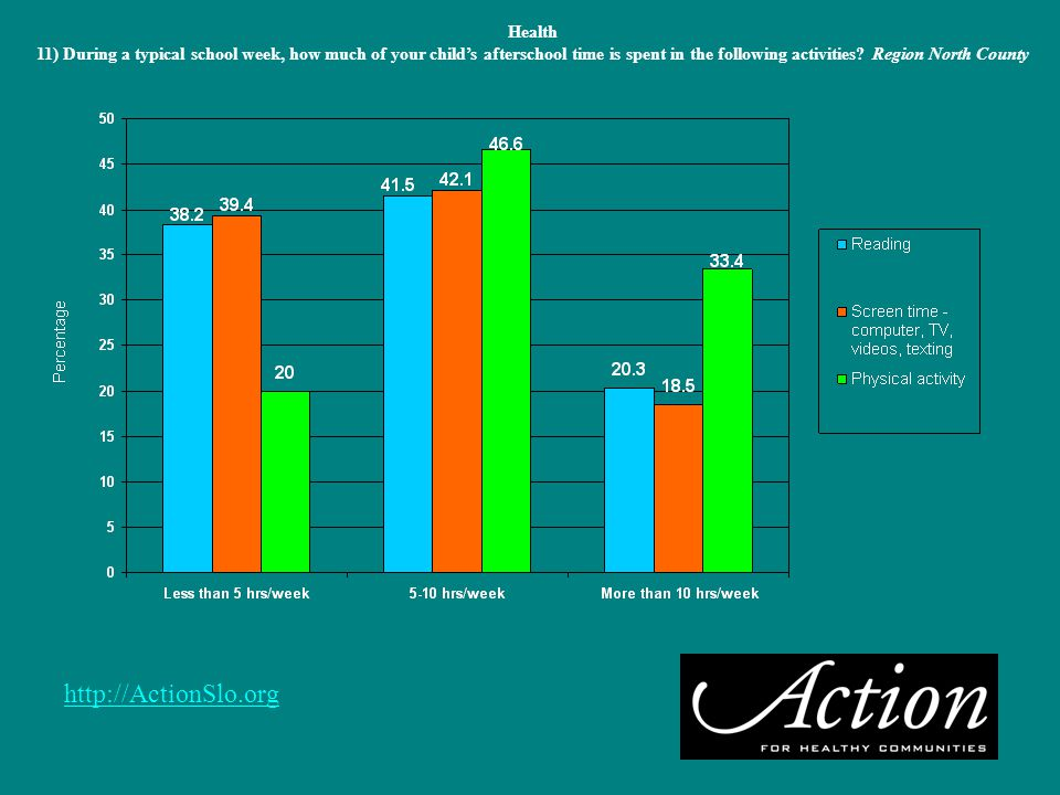 http://ActionSlo.org Health 11) During a typical school week, how much of your child's afterschool time is spent in the following activities.