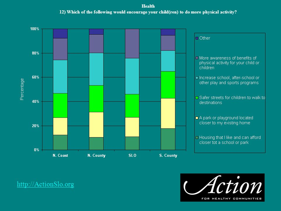 http://ActionSlo.org Health 12) Which of the following would encourage your child(ren) to do more physical activity