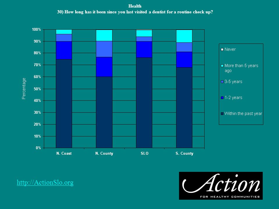 http://ActionSlo.org Health 30) How long has it been since you last visited a dentist for a routine check up?