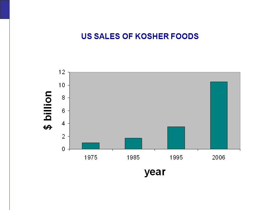US SALES OF KOSHER FOODS In Billions of Dollars