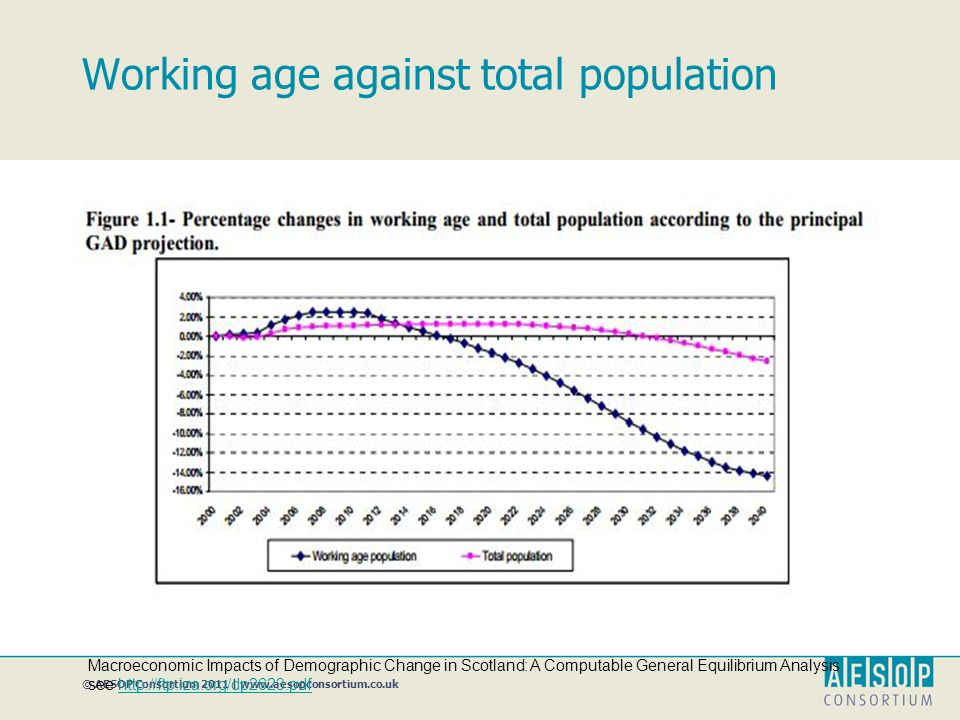 © AESOP Consortium 2011 | www.aesopconsortium.co.uk Working age against total population Macroeconomic Impacts of Demographic Change in Scotland: A Computable General Equilibrium Analysis see http://ftp.iza.org/dp2623.pdfhttp://ftp.iza.org/dp2623.pdf