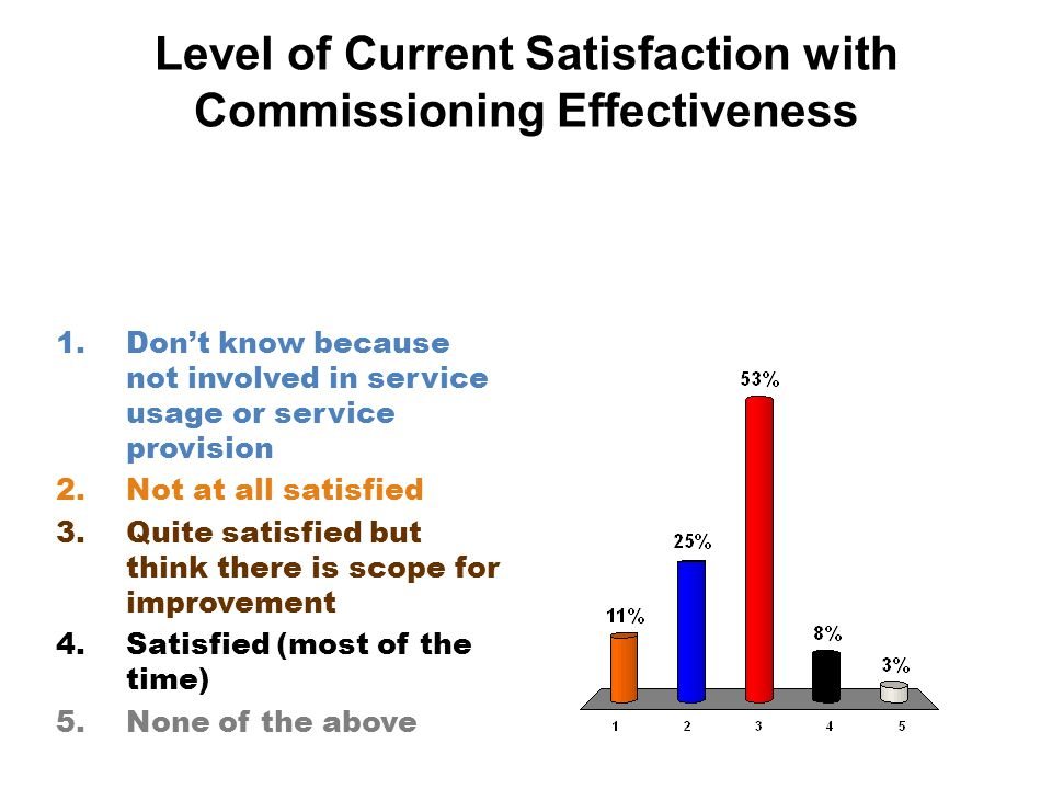 1.Don't know because not involved in service usage or service provision 2.Not at all satisfied 3.Quite satisfied but think there is scope for improvement 4.Satisfied (most of the time) 5.None of the above