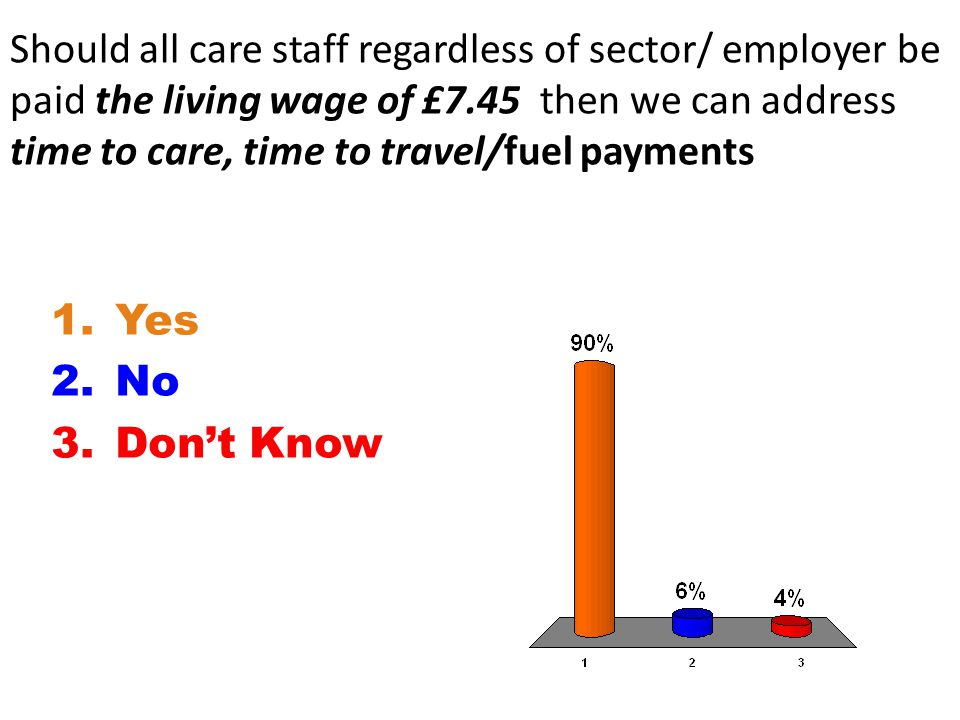 Should all care staff regardless of sector/ employer be paid the living wage of £7.45 then we can address time to care, time to travel/fuel payments 1.Yes 2.No 3.Don't Know