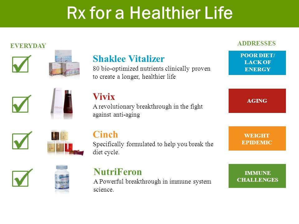 Shaklee Vitalizer 80 bio-optimized nutrients clinically proven to create a longer, healthier life Vivix A revolutionary breakthrough in the fight agai