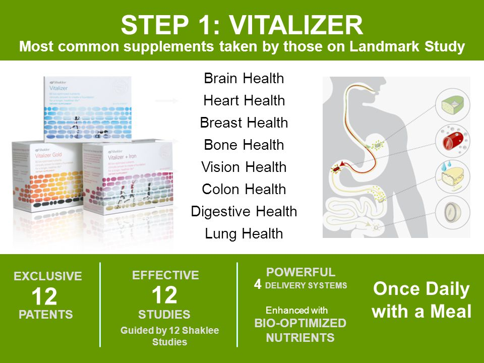 STEP 1: VITALIZER Most common supplements taken by those on Landmark Study EXCLUSIVE 12 PATENTS Guided by 12 Shaklee Studies EFFECTIVE 12 STUDIES 4 PO