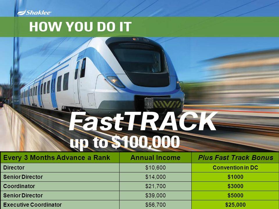 Every 3 Months Advance a RankAnnual IncomePlus Fast Track Bonus Director$10,600Convention in DC Senior Director$14,000$1000 Coordinator$21,700$3000 Se