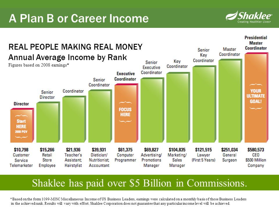 Shaklee has paid over $5 Billion in Commissions. *Based on the form 1099-MISC Miscellaneous Income of US Business Leaders, earnings were calculated on