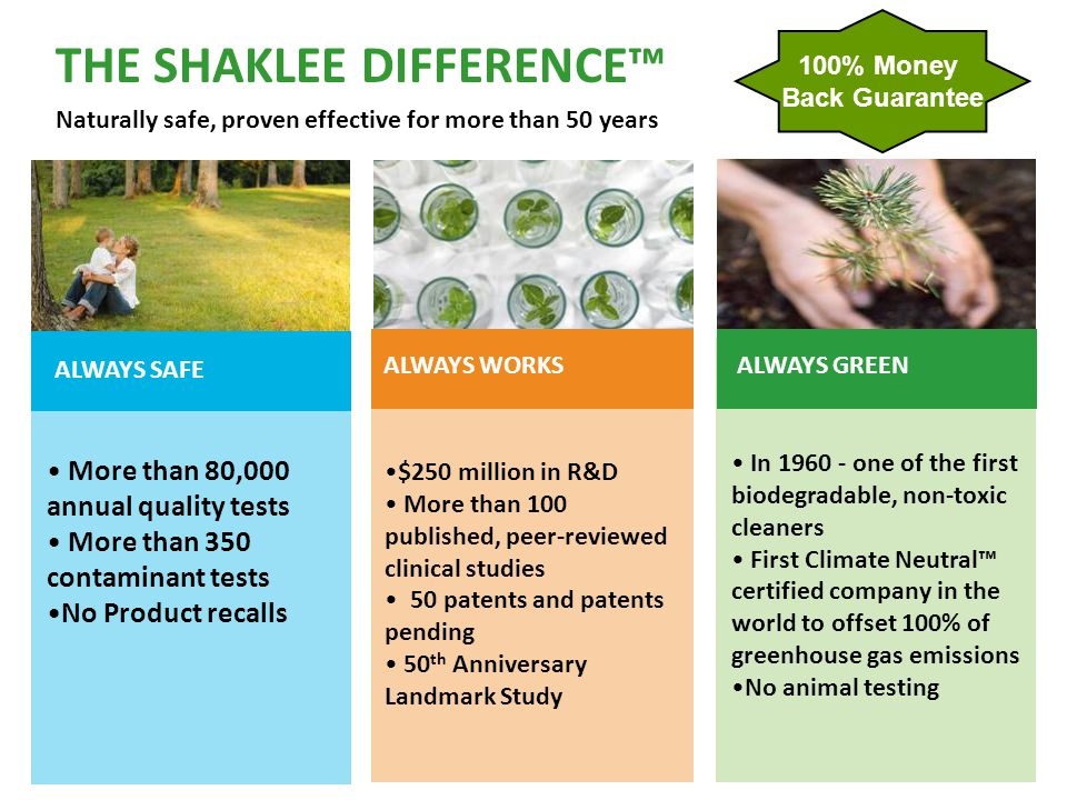 THE SHAKLEE DIFFERENCE™ Naturally safe, proven effective for more than 50 years $250 million in R&D More than 100 published, peer-reviewed clinical st