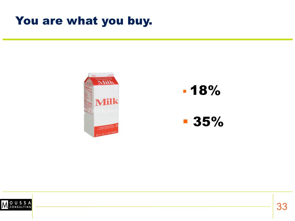 33  18%  35% You are what you buy.