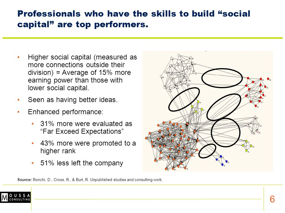 6 Professionals who have the skills to build social capital are top performers.