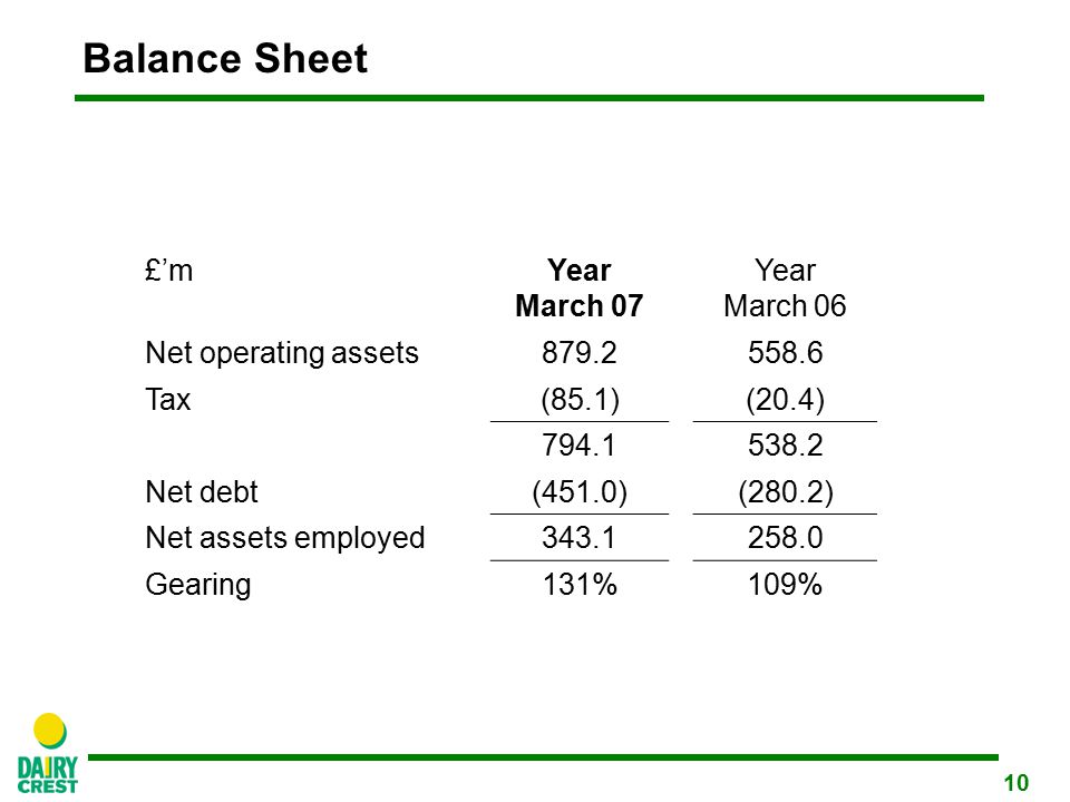 10 Balance Sheet £'mYear March 07 Year March 06 Net operating assets879.2558.6 Tax(85.1)(20.4) 794.1538.2 Net debt(451.0)(280.2) Net assets employed343.1258.0 Gearing131%109%