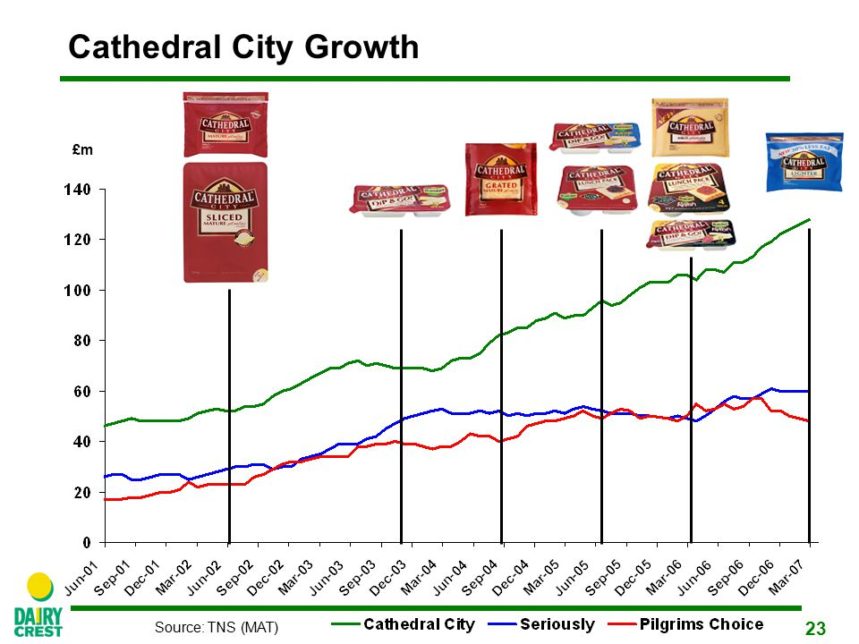 23 Cathedral City Growth Source: TNS (MAT) £m