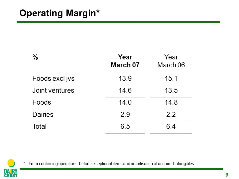 9 Operating Margin* %Year March 07 Year March 06 Foods excl jvs13.915.1 Joint ventures14.613.5 Foods14.014.8 Dairies2.92.2 Total6.56.4 *From continuing operations, before exceptional items and amortisation of acquired intangibles