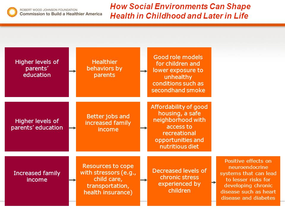 How Social Environments Can Shape Health in Childhood and Later in Life Higher levels of parents' education Healthier behaviors by parents Good role m