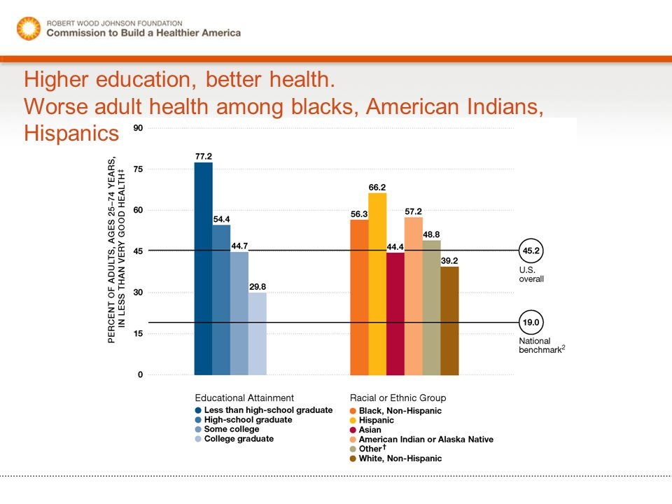 Higher education, better health. Worse adult health among blacks, American Indians, Hispanics