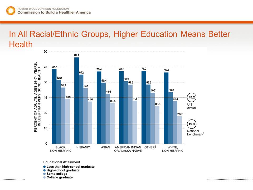 In All Racial/Ethnic Groups, Higher Education Means Better Health