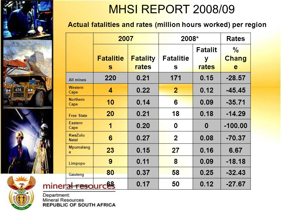 MHSI REPORT 2008/09 20072008*Rates Fatalitie s Fatality rates Fatalitie s Fatalit y rates % Chang e All mines 2200.211710.15-28.57 Western Cape 40.2220.12-45.45 Northern Cape 100.1460.09-35.71 Free State 200.21180.18-14.29 Eastern Cape 10.2000-100.00 KwaZulu Natal 60.2720.08-70.37 Mpumalang a 230.15270.166.67 Limpopo 90.1180.09-18.18 Gauteng 800.37580.25-32.43 North West 680.17500.12-27.67 Actual fatalities and rates (million hours worked) per region