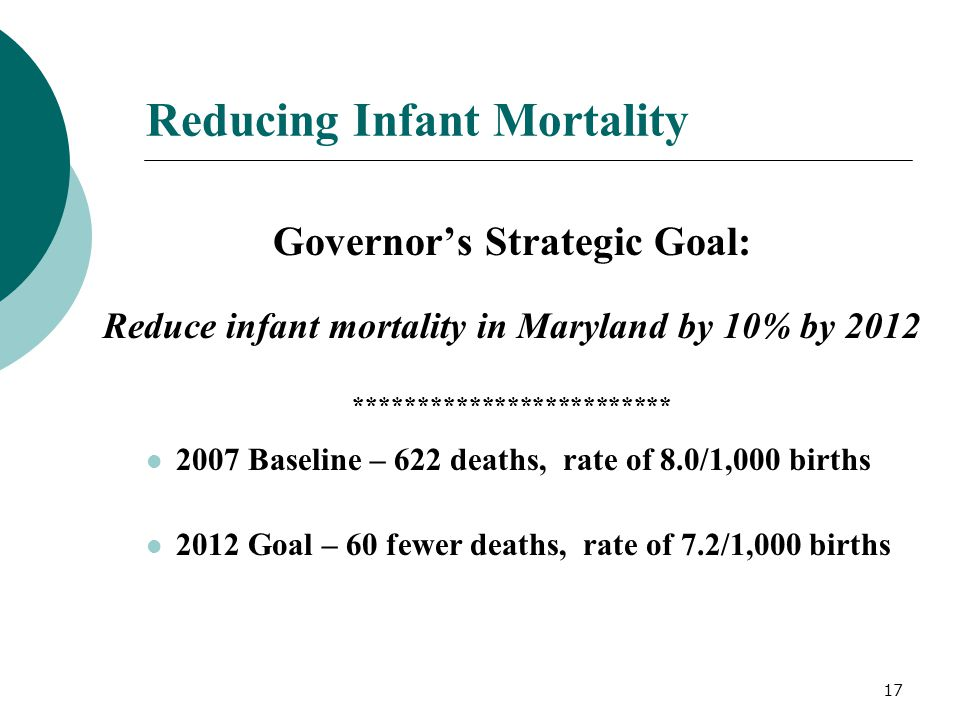 17 Reducing Infant Mortality Governor's Strategic Goal: Reduce infant mortality in Maryland by 10% by 2012 ************************* 2007 Baseline – 6