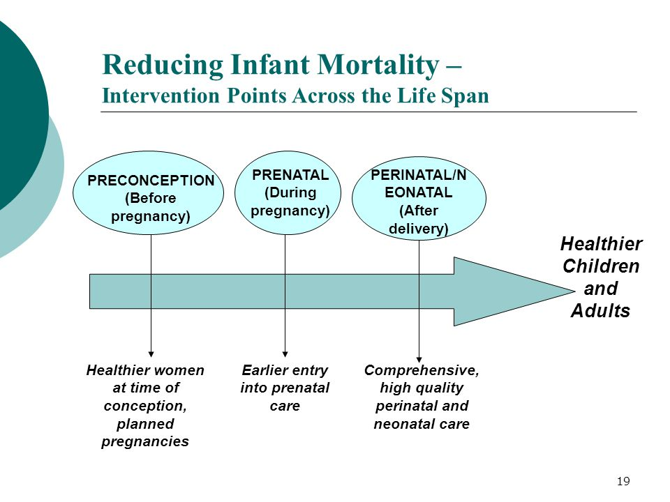 19 Reducing Infant Mortality – Intervention Points Across the Life Span PRECONCEPTION (Before pregnancy) Healthier women at time of conception, planne