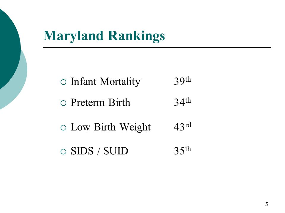 5 Maryland Rankings  Infant Mortality39 th  Preterm Birth34 th  Low Birth Weight43 rd  SIDS / SUID35 th