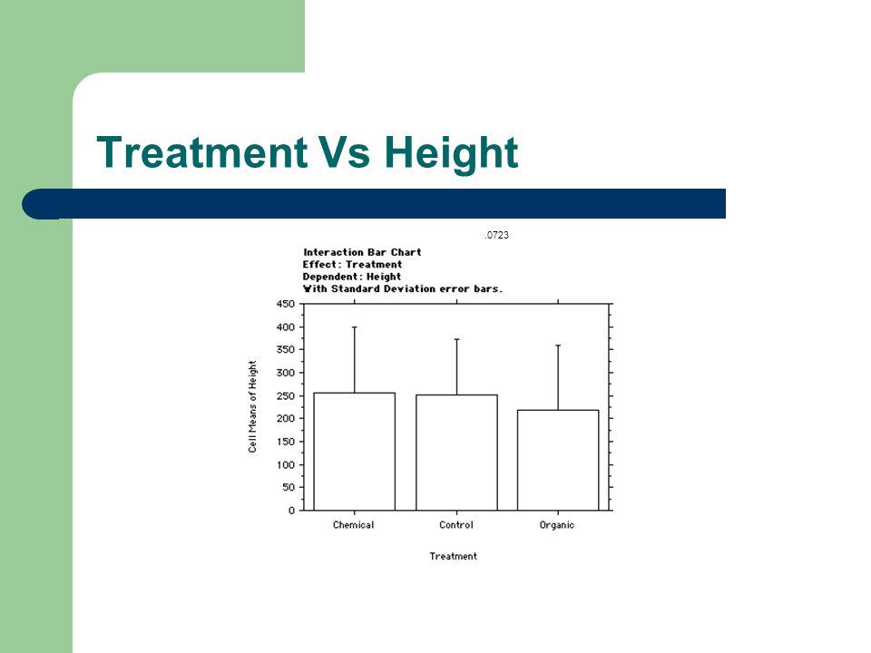 Treatment Vs. Height