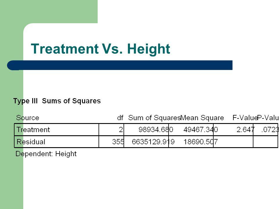 Treatment Vs. Health