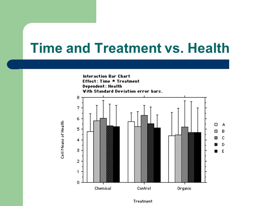 Time and Treatment vs. Health