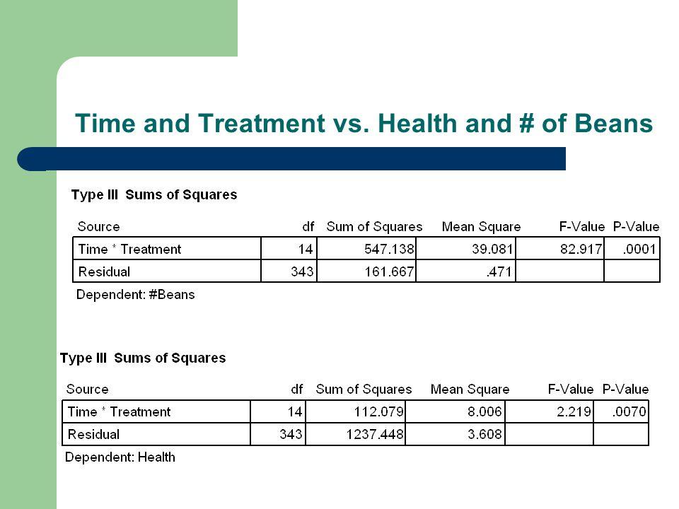 Treatment vs. # of Beans