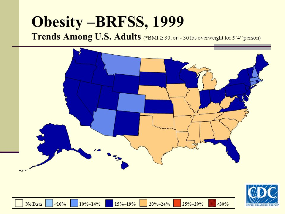 Obesity –BRFSS, 1999 Trends Among U.S.
