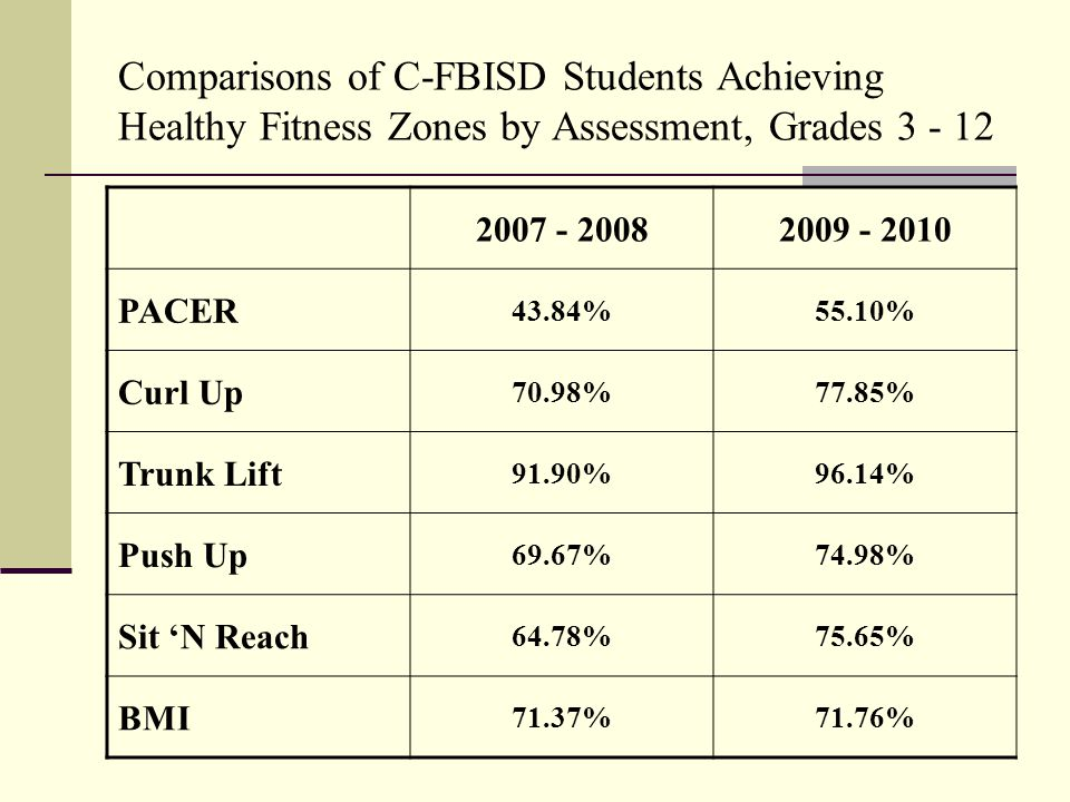 Comparisons of C-FBISD Students Achieving Healthy Fitness Zones by Assessment, Grades 3 - 12 2007 - 20082009 - 2010 PACER 43.84%55.10% Curl Up 70.98%77.85% Trunk Lift 91.90%96.14% Push Up 69.67%74.98% Sit 'N Reach 64.78%75.65% BMI 71.37%71.76%