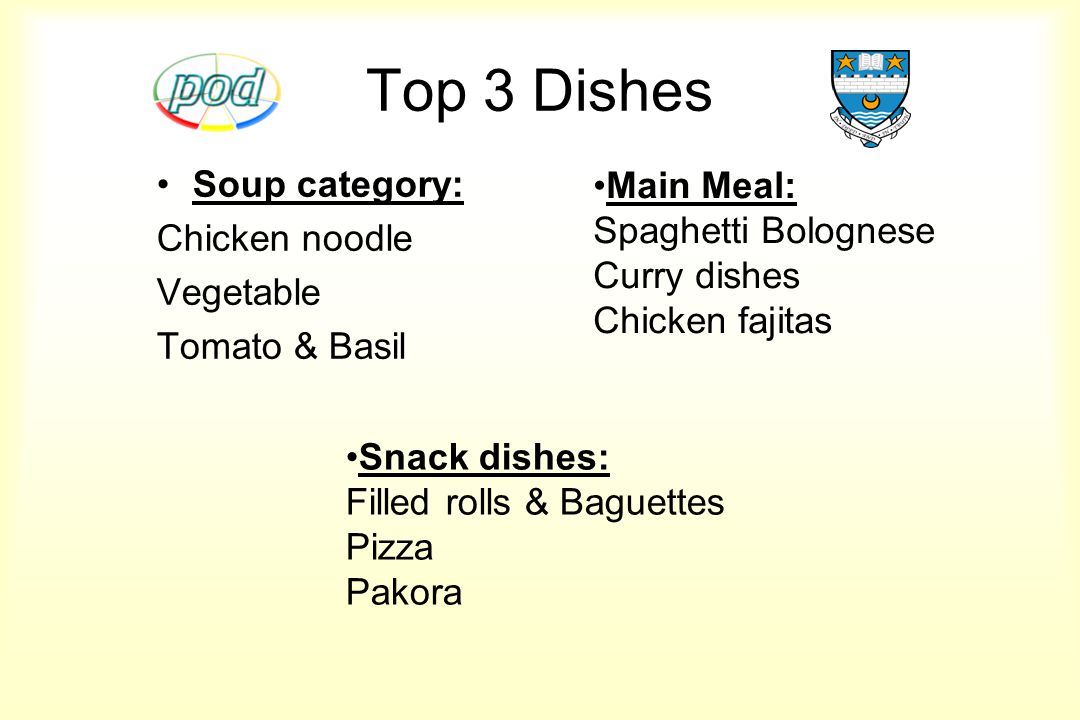 Top 3 Dishes Soup category: Chicken noodle Vegetable Tomato & Basil Main Meal: Spaghetti Bolognese Curry dishes Chicken fajitas Snack dishes: Filled rolls & Baguettes Pizza Pakora